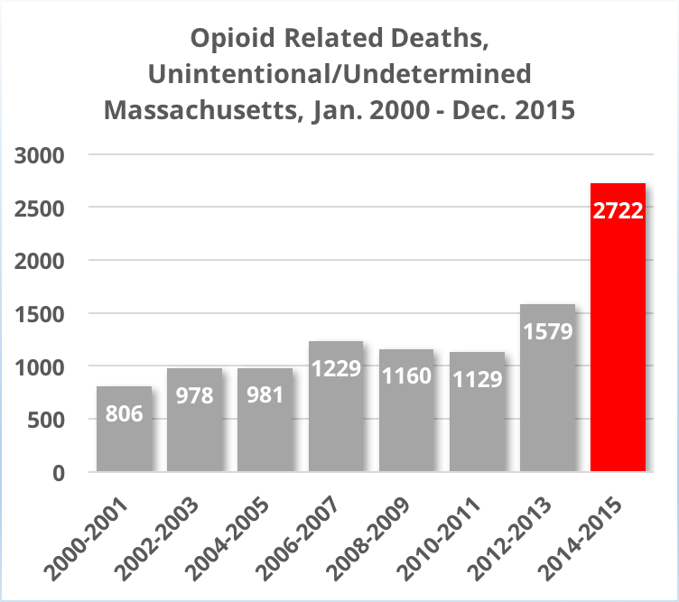 Opioid Deaths in Massachusetts Skyrocket by 70 Percent in Two Years